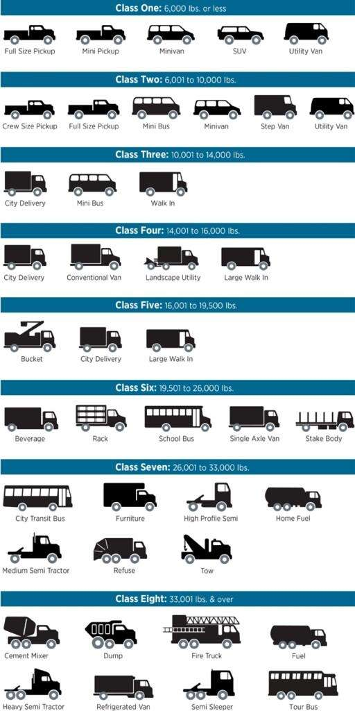 Vehicle Classes