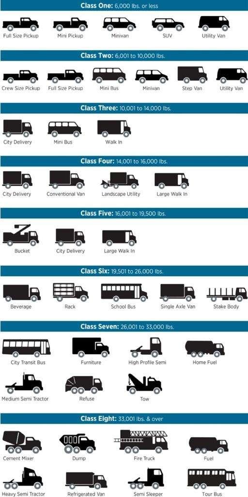 Vehicle Classes
